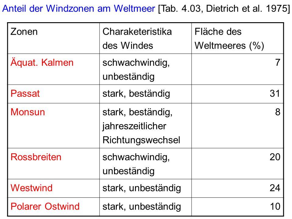 Anteil der Windzonen am Weltmeer [Tab. 4.03, Dietrich et al. 1975]